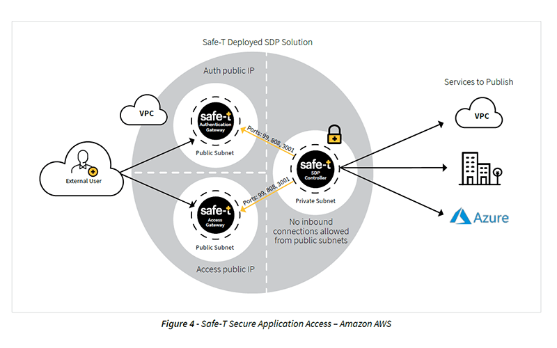 Secure Application Access Amazon AWS