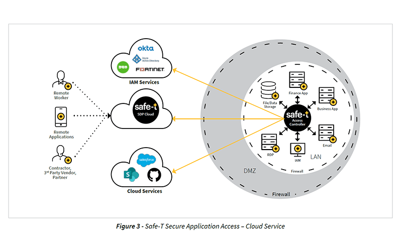 Secure Application Access – Cloud Service