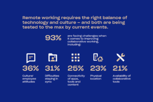 Remote working requires the right balance of technology and culture